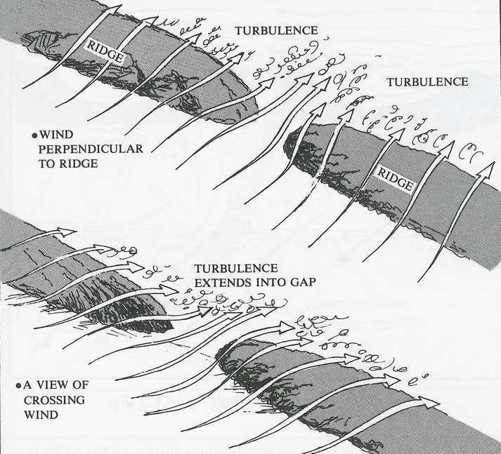 Topographic Turbulence Diagram