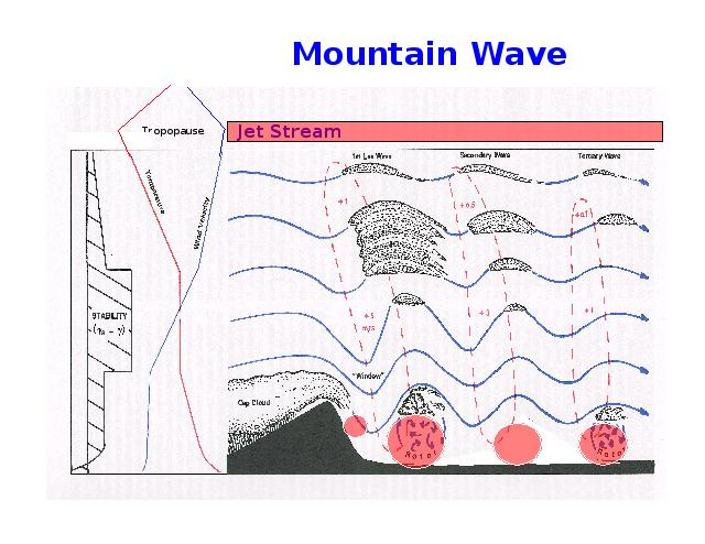 img20 mountain wave and turbulence diagram